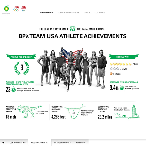 BP's Team USA athlete achievements infographic, by Max Hancock