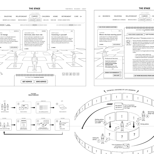 AARP Life Stage Application UX documents, paper prototype walkthrough