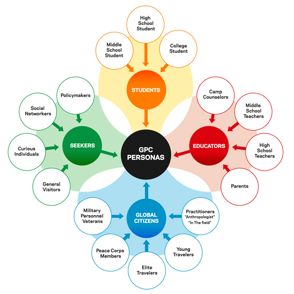 Global Peacebuilding Center persona diagram