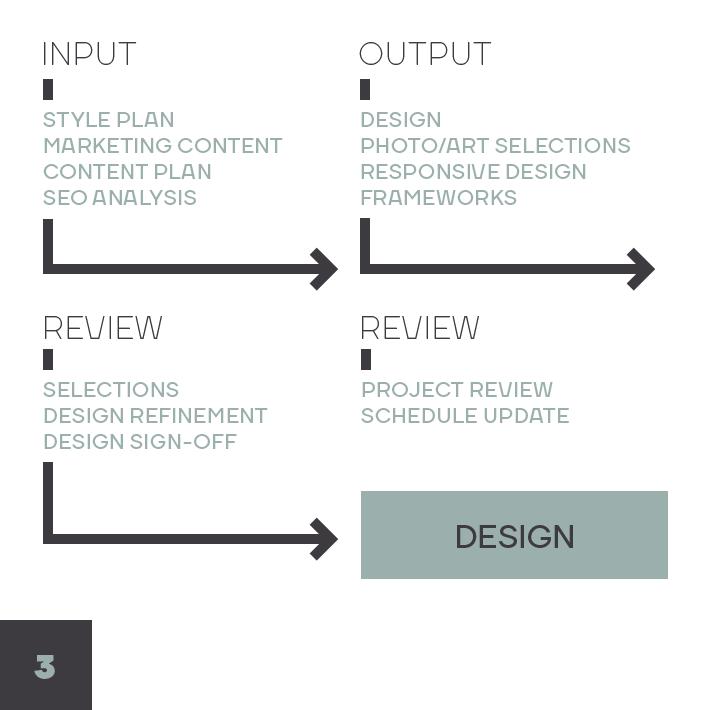 Design Process Diagram: Creative