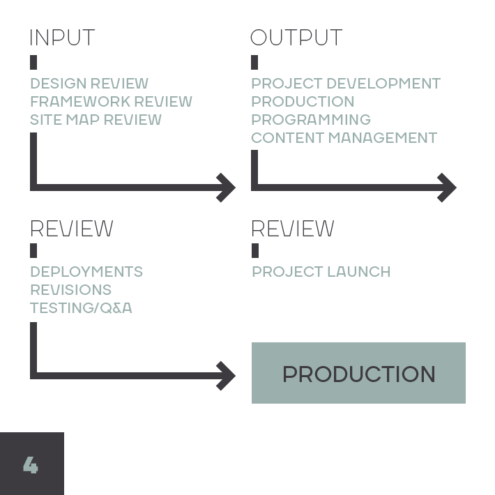 Design Process Diagram: Development
