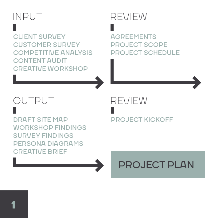 Design Process Diagram: Discovery