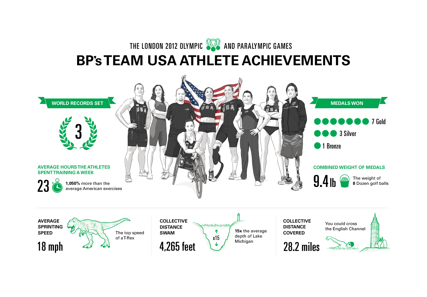 BP's Team USA Athlete Achievements Infographic by Max Hancock