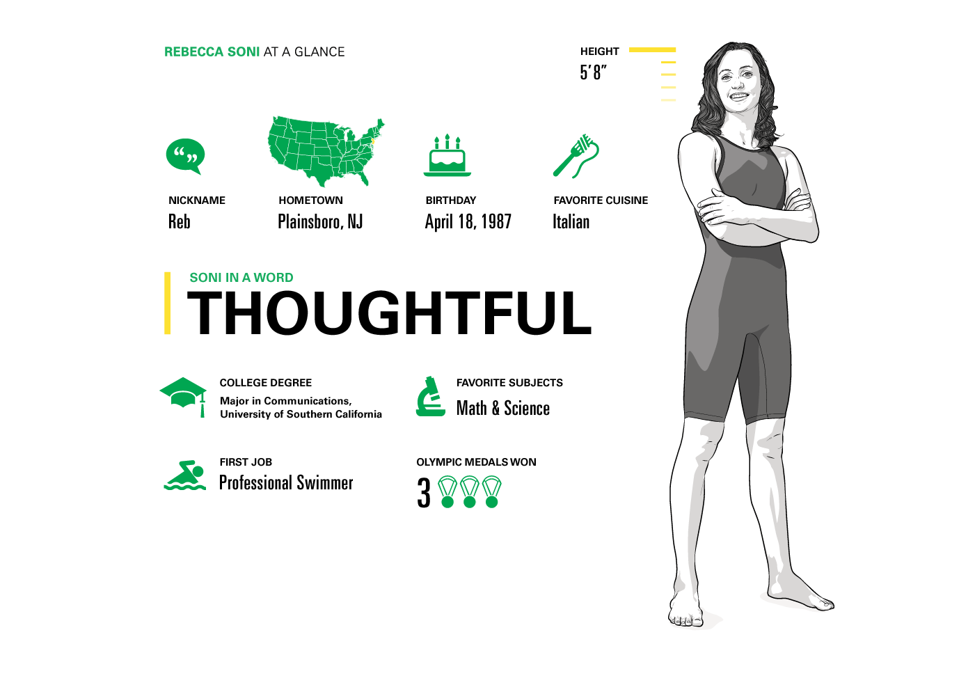 Infographic of Rebecca Soni, illustration by Max Hancock