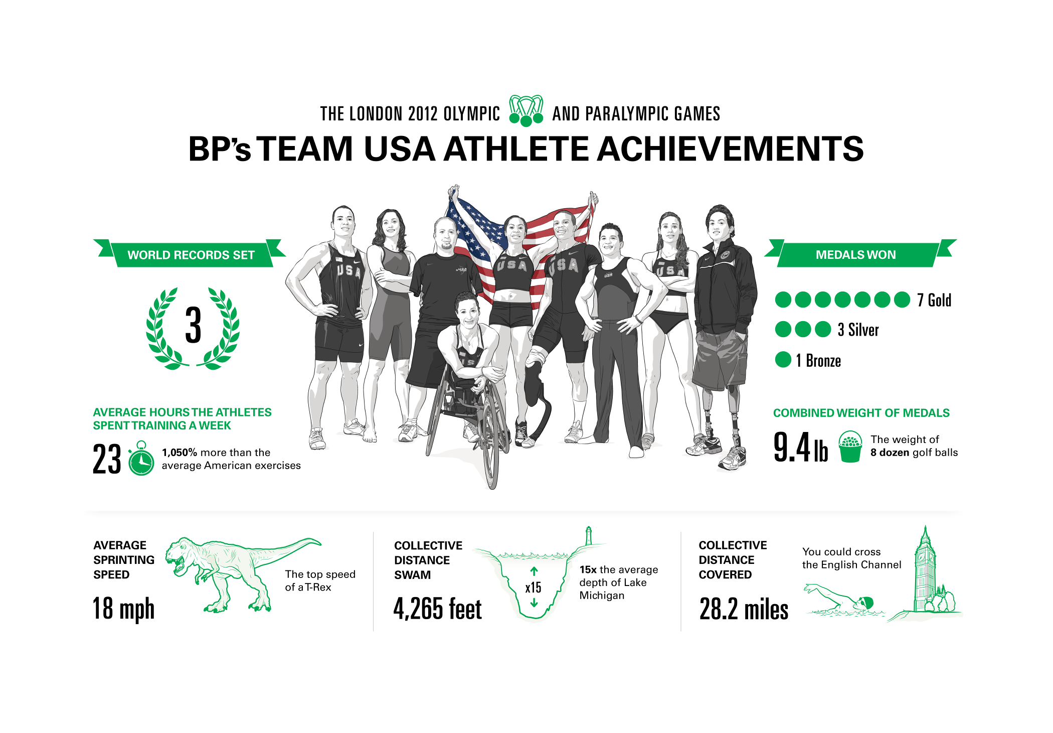 BP's Team USA Athlete Achievements Infographic by Max Hancock