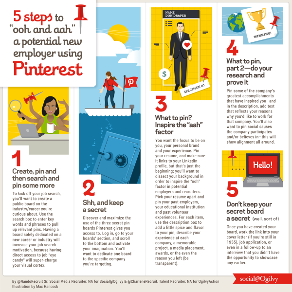 5 steps to a potential new employer using Pinterest infographic, Illustration by Max Hancock