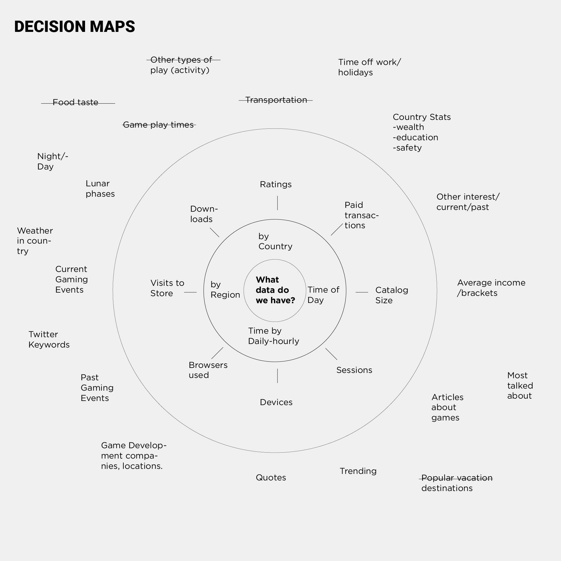 Concept decision map