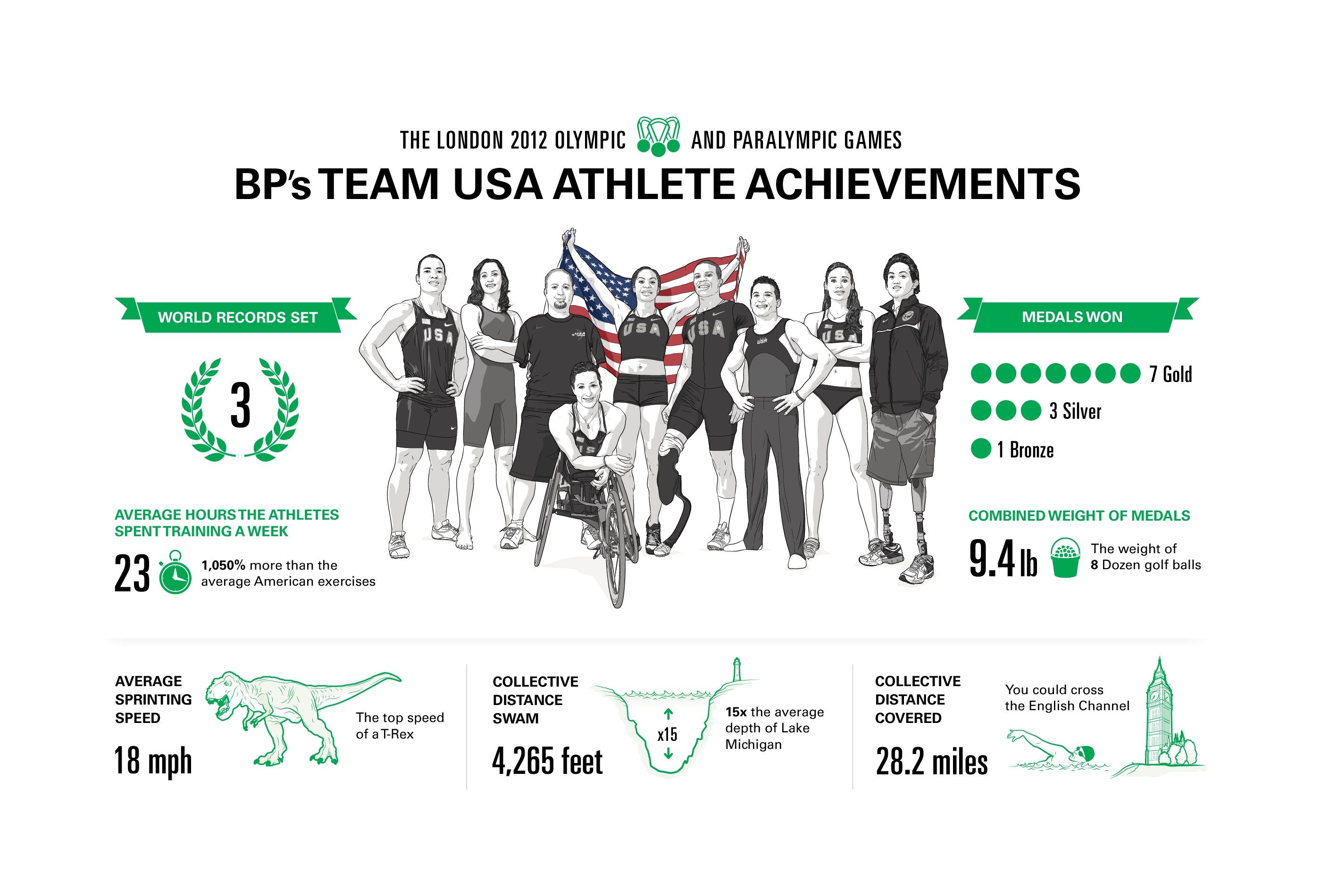 Team USA Athlete Achievements Infographic by Max Hancock
