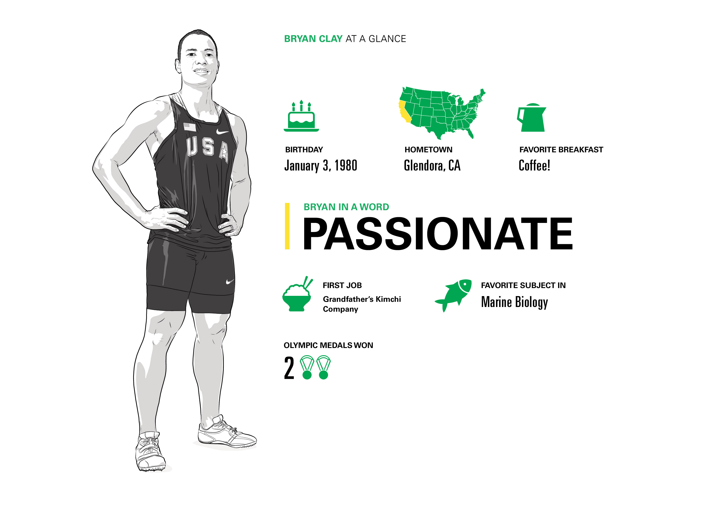 Infographic of Bryan Clay, Illustration by Max Hancock
